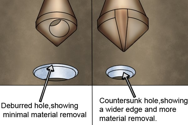 Deburred hole showing minimal material removal, countersunk hole, showing a wider edge and more material removal