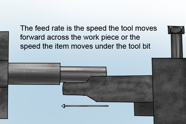 The feed rate is the speed the tool moves forward accross the work piece or the speed the item moves under the tool bit