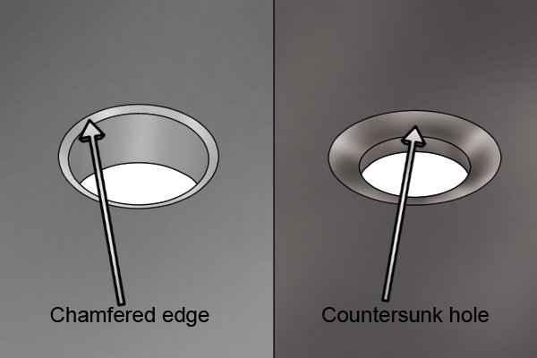 The chamfered edge has less angle and less depth than a countersunk hole.