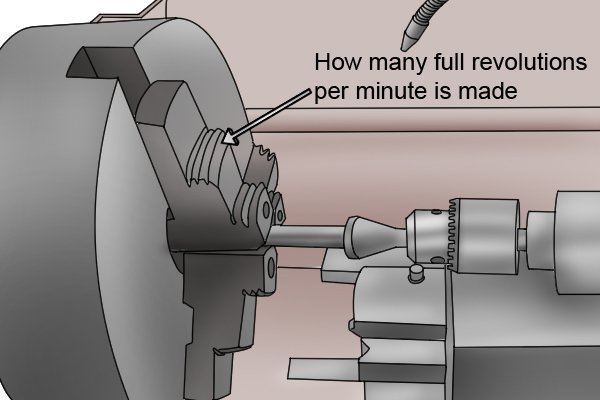 How many full revolutions per minute is made