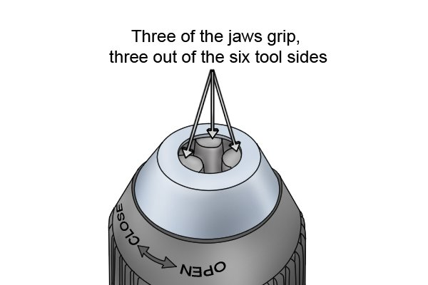 Three of the jaws grip three out of the six tool sides