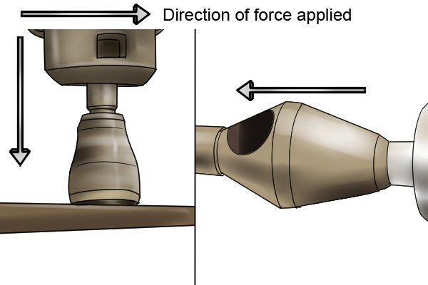 Direction of force applied
