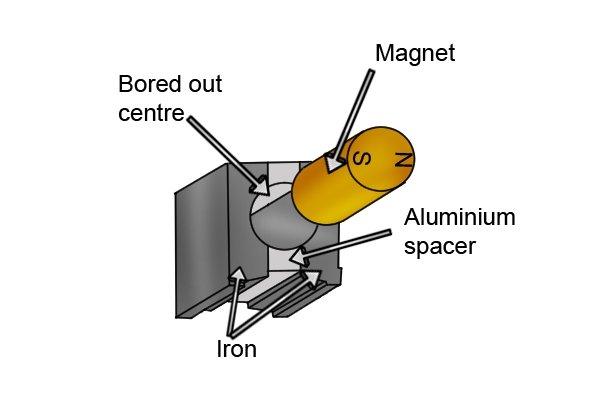 Magnet, bored out centre, aluminium, iron