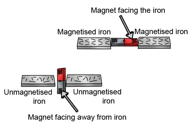 Magnet faces away from the iron it is unmagnetised, poles face the iron it becomes magnetised