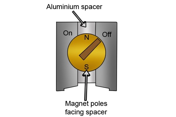 Aluminium spacer, magnetic pole facing the spacer.