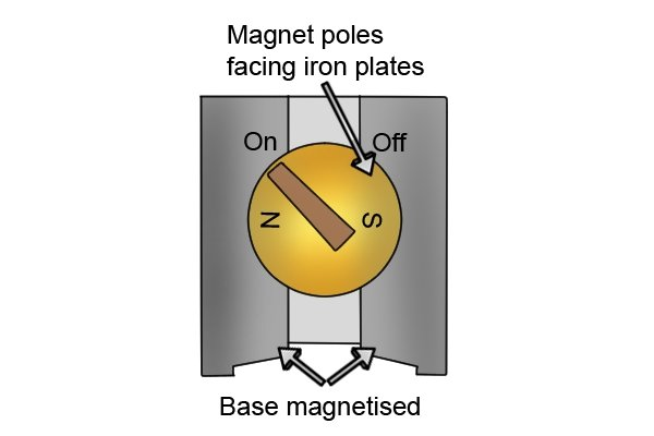 Magnet poles facing iron plates, base magnetised.