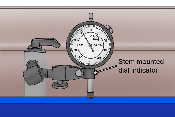 Dial Indicator Mounting In Collet : How does a magnetic base hold dial indicator