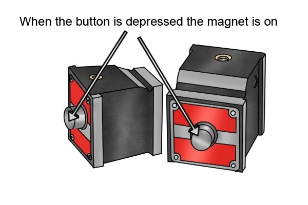 When the button is depressed the magnet is switched on
