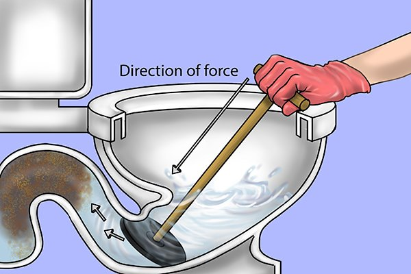Suction plunger in toilet gulley, showing direction of force