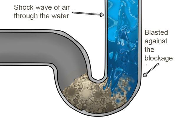 Blast air creates waves which are forced against the blockage