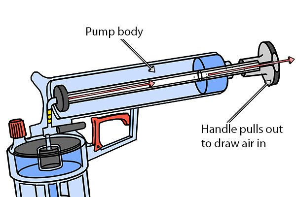 Pump body, handle pulls out to draw air in