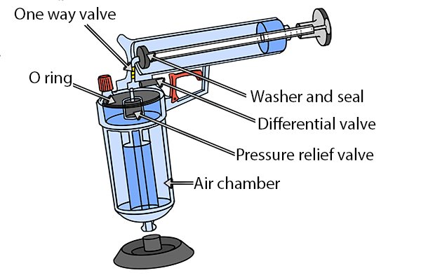 What Are The Internal Parts Of A Power Plunger