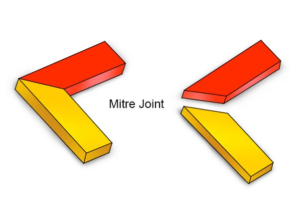 A mitre joint is an angled joint between two pieces of material often used on corners.