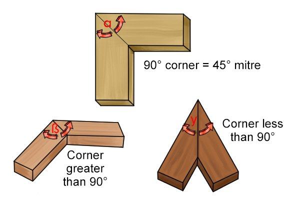Different corner angle joints that can be achieved with a mitre joint.