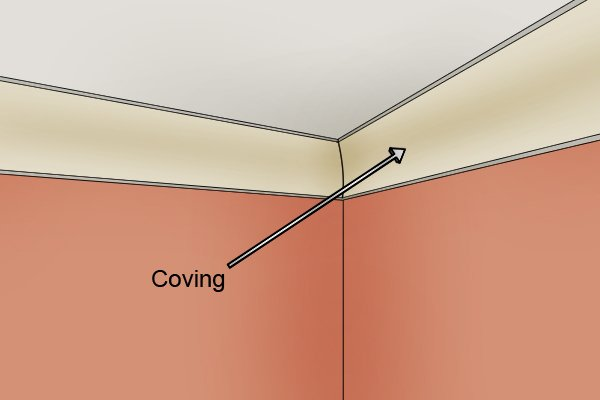 Coving is fitted to a room between the walls and ceiling