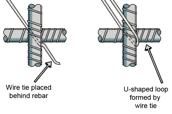 Step 1 in tying rebar require you pass the wire around the rebar in a U-shape.