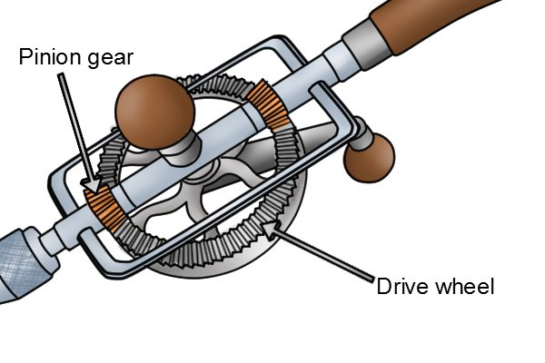 The drive wheel of a hand drill is much larger than the pinion gear which therefore increases the turning speed of the drill.