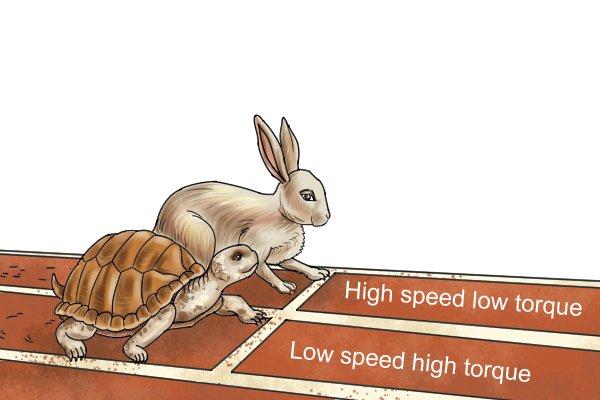 High speed low torque vs low speed high torque