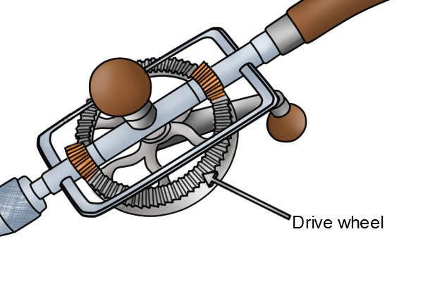The drive wheel is turned using the turning handle