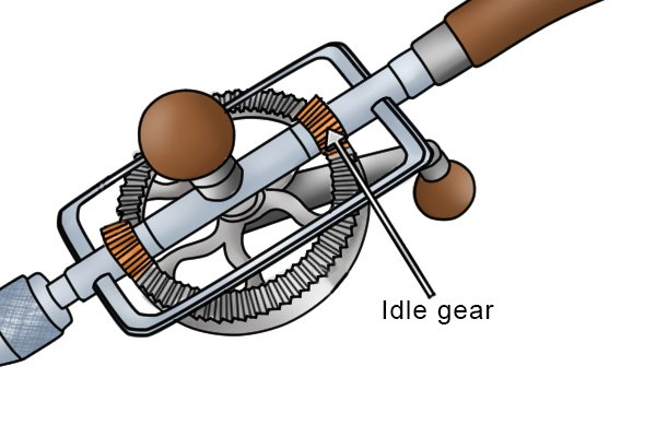 The idle gear sits at the opposite end of the drive wheel to the pinion gear