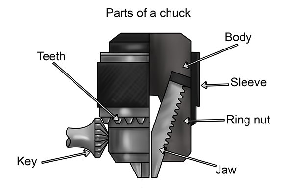 What is a chuck and how does it work?