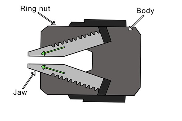 As the ring nut is turned the chuck body guides the movement of the jaws tightening or loosening on the drill bit.