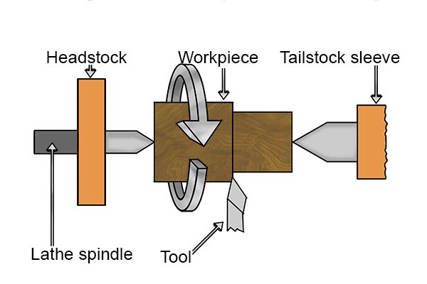 The workpiece is held between the head and tailstock of the lathe, as the workpiece is spun in the lathe, the cutting tool in moved in, out and along the workpiece to remove material.
