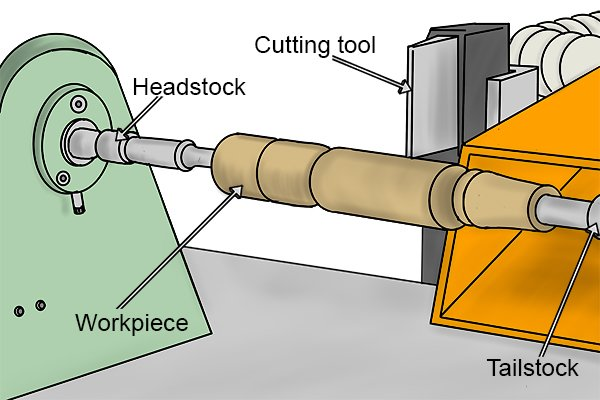 Wooden workpiece being turned on a lathe between the headstock and tailstock of the lathe. The cutting tool is moved in, out and along the workpiece to form the shape of the handle.