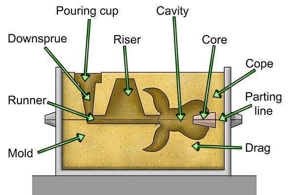 The parts of a sand casting mould are: Pouring cup, Downsprue, Runner, Riser, Core, Cope, Drag, Parting line and Mould