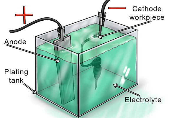 Electrochemical plating setup, Plating tank, Cathode workpiece, Anode, Electrolyte