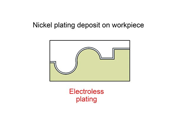Electroless plating nickel plating deposits on workpiece is even and consistent