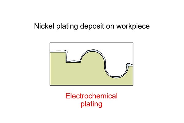 Electrochemical plating does not leave as even and consistent layer of nickel as electroless plating but it is cheaper