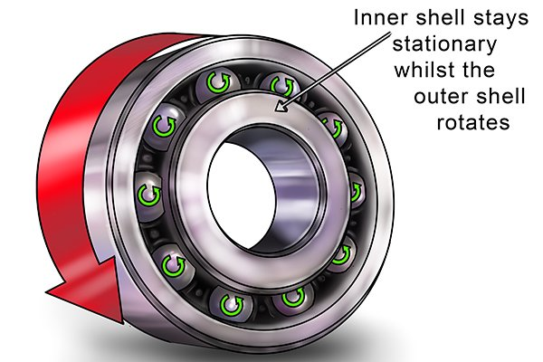 The inner shell stays stationary whilst the outer shell rotates and the metal balls within the bearing spin