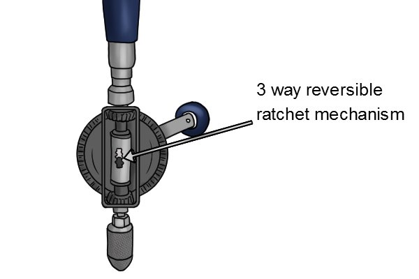 A 3 way reversible ratchet can be found on many hand drills and braces and will be sufficient for most peoples needs