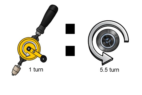 The turning ration of a hand drill is how many times the chuck turns for each revolution of the drive wheel