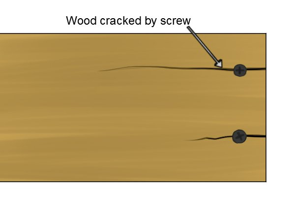 Driving a screw into wood too close to the edge can cause it to crack