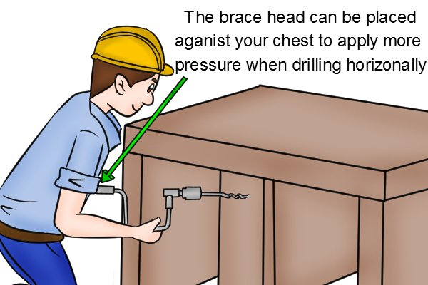 When using a brace horizontally the head can be placed against your chest to apply pressure to the drill bit.