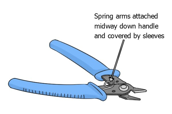 Sprue cutter spring arms attached midway down handle and covered by sleeves.