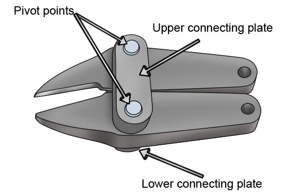 Jaws with two pivot points have an upper and lower connecting plate that hold the two halves of the jaws together.