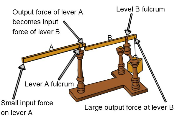 Mechanism showing the compound lever action, and how the output force of the first lever becomes the input force for the second lever.