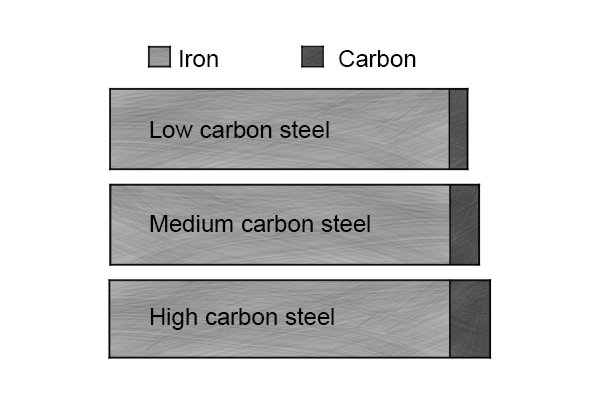 Steel can have a high, medium or low carbon content.