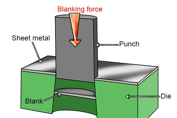 Blanking uses a force applied to a punch and die to cut a shape or blank from a sheet of metal.