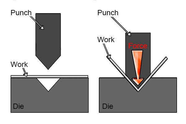 Bending uses a punch and die to bend sheet metal into the desired shape.