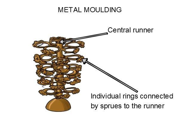 Metal mould tree with many individual rings attached to a central sprue