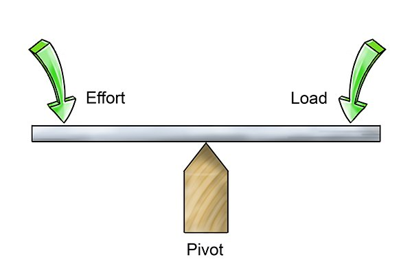The pivot is the point around which rotation occurs.