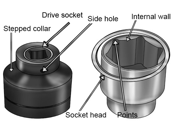 The parts of a socket are; Drive socket, Drive socket side hole, Stepped collar, Socket head, Internal walls, Points