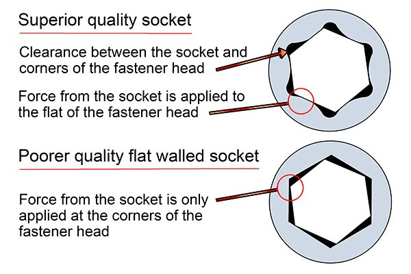 Superior quality sock vs poor quality socket, Clearance between the socket and corners of the fastener head, Force from the socket is applied to the flat of the fastener head, Force from the socket is only applied at the corners of the fastener head