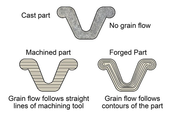 Grain structure within a cast, machined and forged part. No grain flow. Grain flow follows straight lines of machining tool. Grain flow follows contours of part.