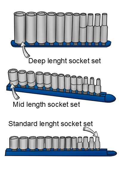 Socket lengths, Deep length socket set, Mid length socket set, Standard length socket set