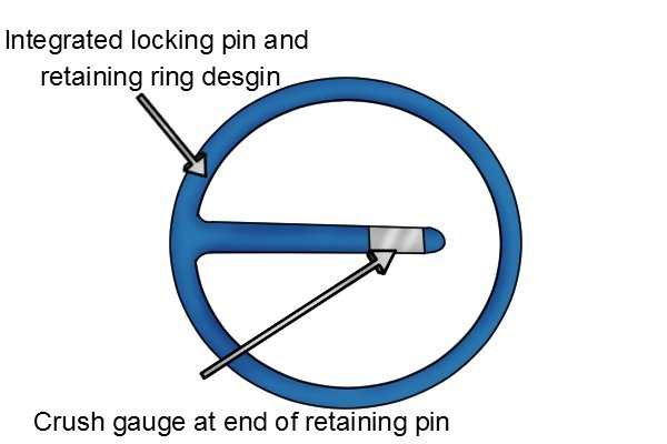 Socket retaining ring and pin fitted with a crush gauge to indicate wear of the drive socket.